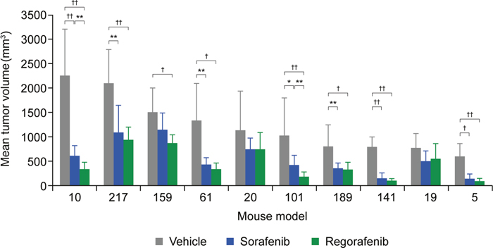 Tumor growth inhibition of 10 HCC-PDX models treated with vehicle, regorafenib, or sorafenib.