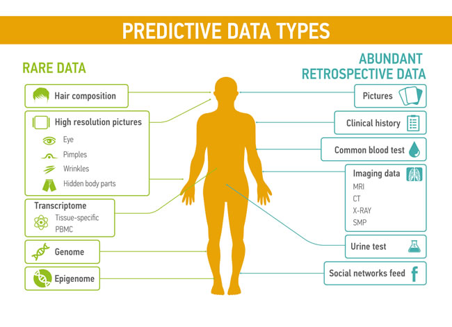 Predictive data types could be divided into two groups: rare data, such as the transcriptomic profiles, hair composition, or even novel data types that are not measured today and abundant retrospective data including common blood tests or the feed from social networks.