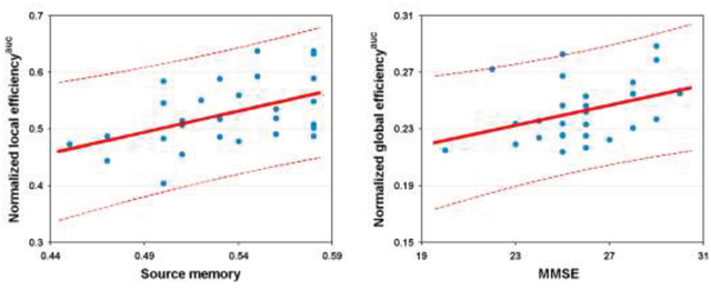 Relationship between network efficiency and cognition in the patients.