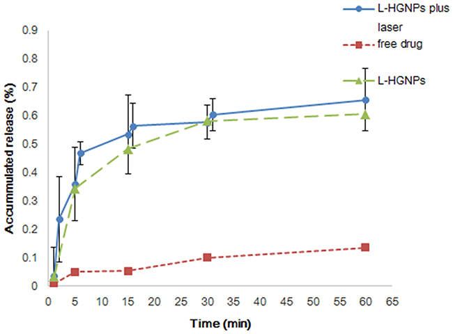 Dissolution profiles of free drugs and L-HGNPs with and without NIR laser irradiation.