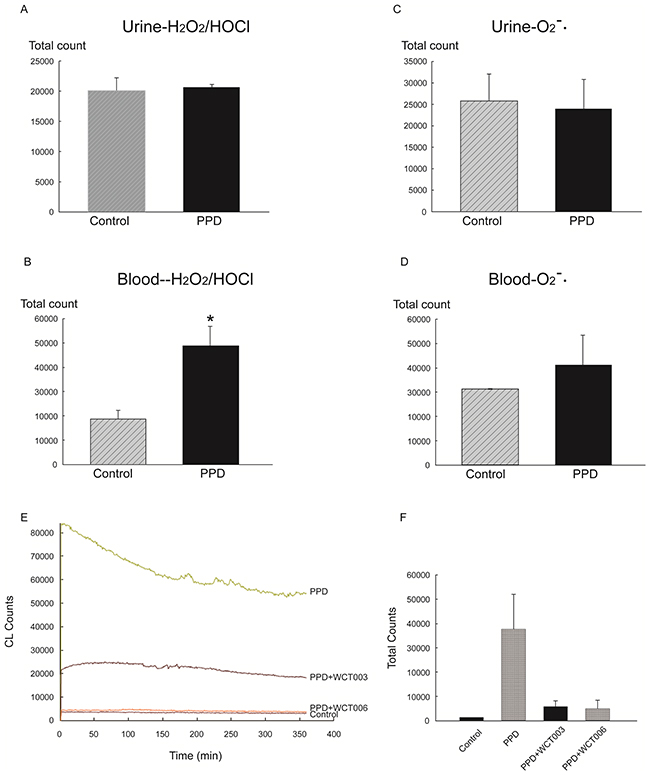 In vitro effect of PPD on H2O2 and HOCl activity in urine and blood.