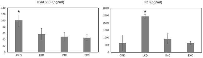 Protein serum concentration of LGAL3BP and PZP in the four groups.