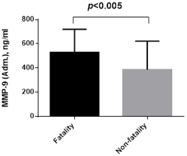 The difference admission plasma levels of MMP-9 between fatality and non-fatality.