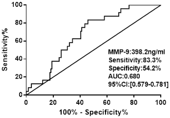 ROC curve analysis of admission MMP-9 for hospital death.