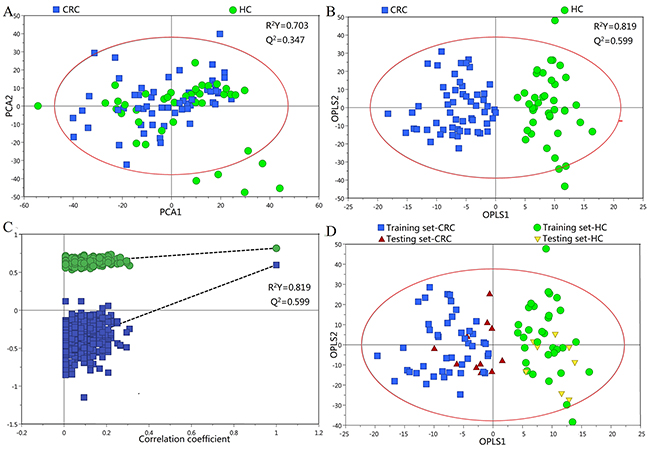 PR of urine metabolomic profiles analyzed using 1H-NMR Spectroscopy.