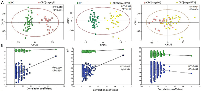 PR analysis of 1H-NMR urine spectra from HCs and different CRC stages.