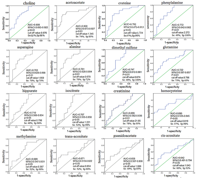 ROC curve of urine metabolites for distinguishing stage I/II CRC patients from HCs.