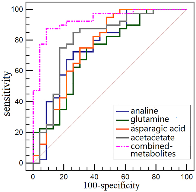 Comparision of single metabolite and combined metabolites ROC curves for distinguishing early stage CRC patients from HCs.