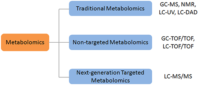 The classification of metabolomics and common instrument platform.