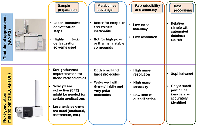 The comparison of next-generation metabolomics platforms with the traditional approaches