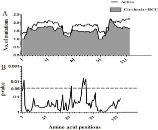 Comparison of amino acid variations in HBx using sliding window analysis.