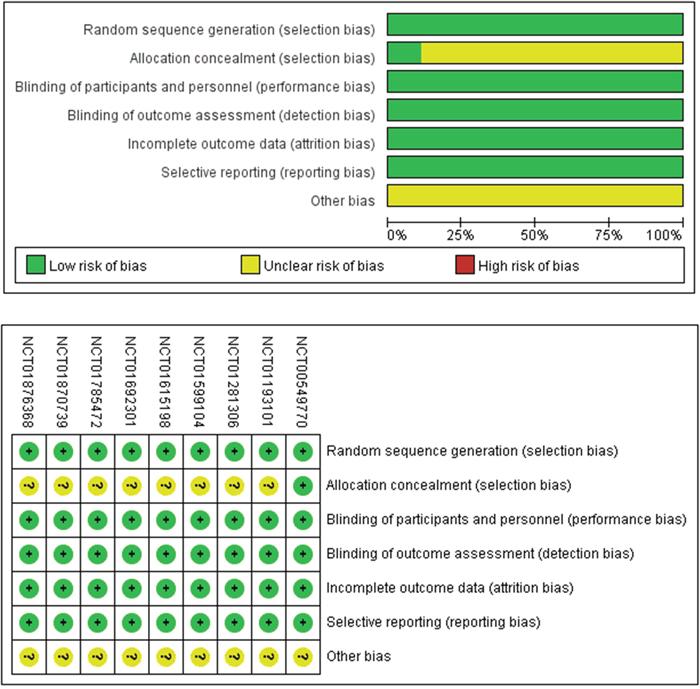 Methodological quality assessment.