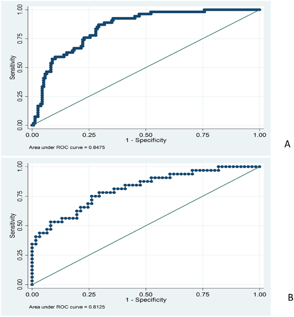 (A) Receiver operating characteristic curves of the HBV-ACLFD model in predicting mortality in the derivation cohort.