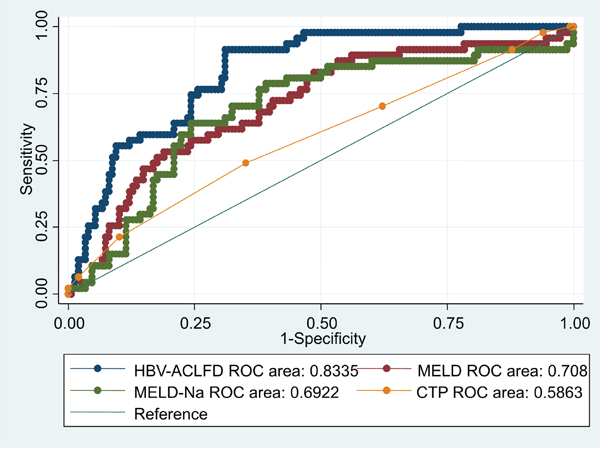 Comparison of the predictive accuracy for 30-day mortality between MELD, MELD-Na, CTP, and the dynamic prognostic model.