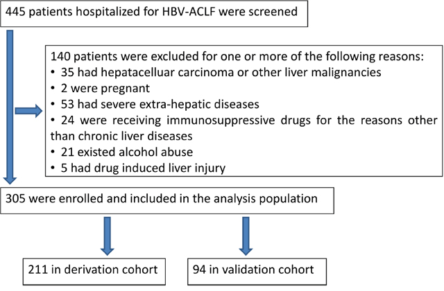 Study flow: diagram showing the process of study selection and exclusion in of HBV-ACLF patients.