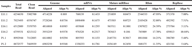 Oncotarget | Characterization of miRNA and their target gene