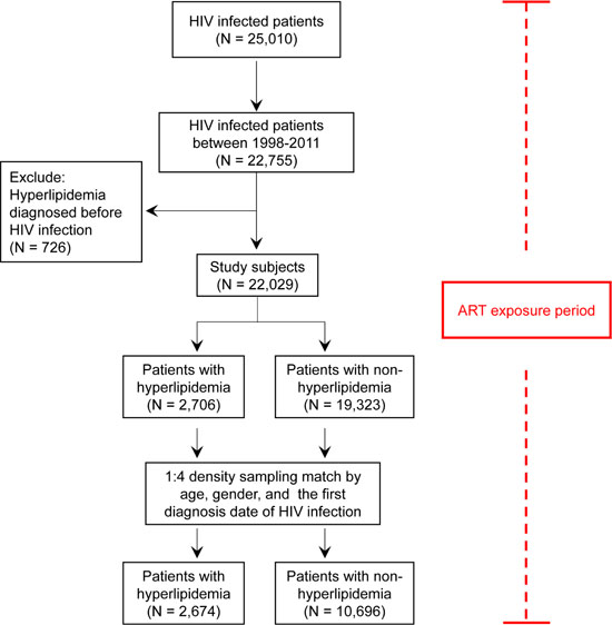 Oncotarget | Effect of antiretroviral therapy use and