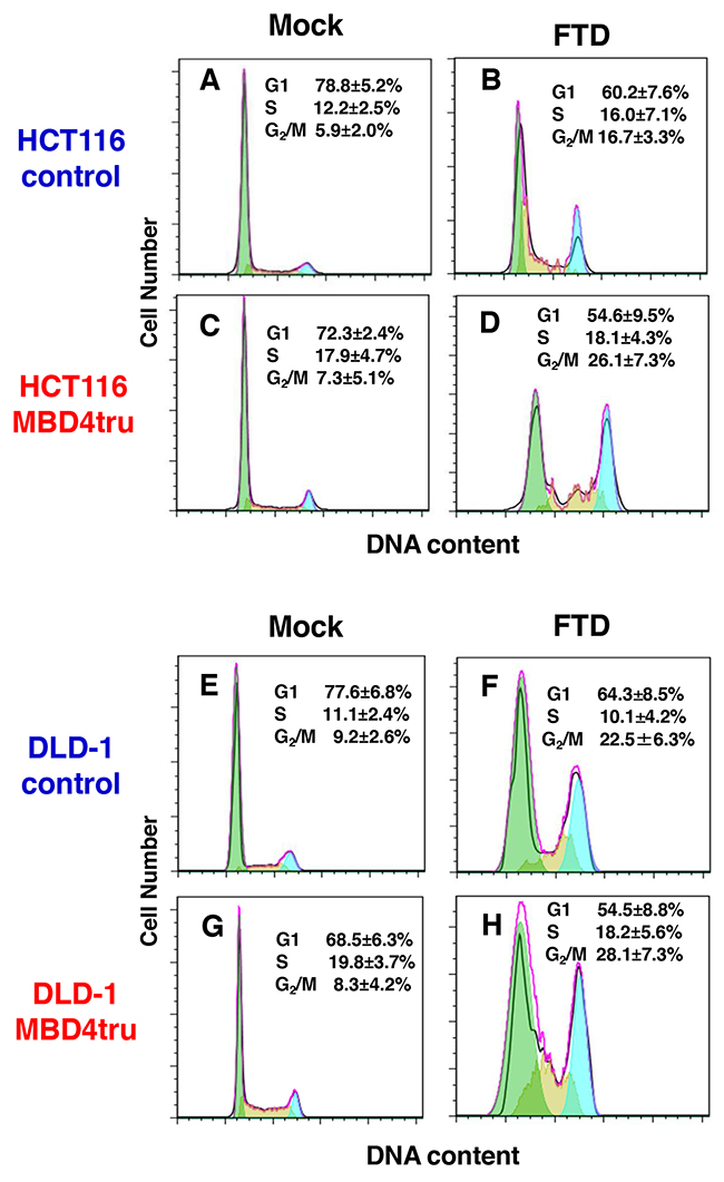 MBD4 frameshift mutation caused by MSI enhances FTD cytotoxicity through G2/M arrest in colorectal cancer cells.