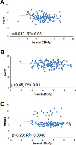 Inverse correlation between EZH2 and miR-29b in MM patient-derived plasma cells.