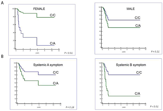 Cox regression analysis of event-free survival based on gender and systemic symptoms.
