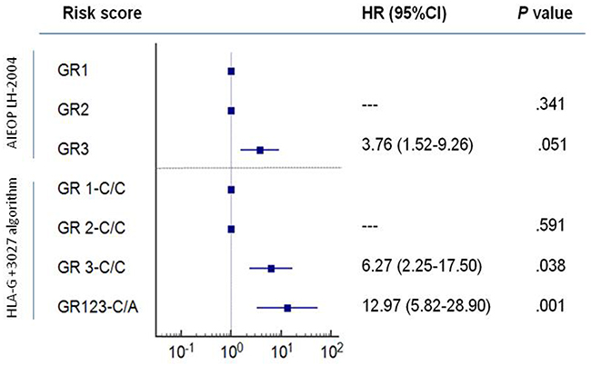 Comparison of the risk values based on AIEOP LH-2004 group therapy protocol and HLA-G +3027 algorithm.