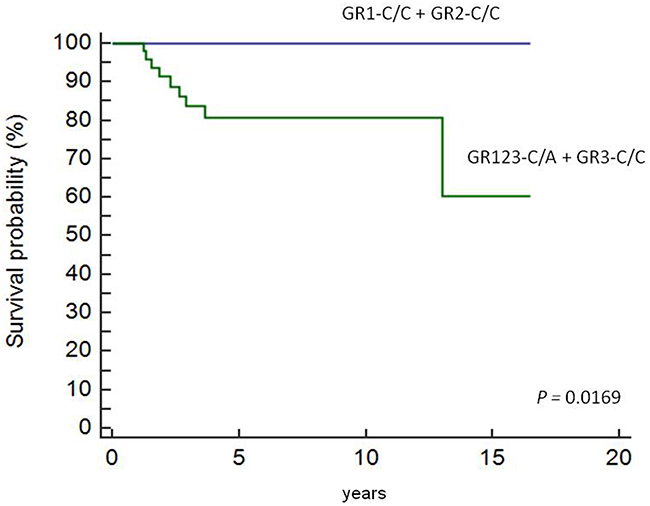 Overall survival in pediatric HL patients based on therapeutic grouping.