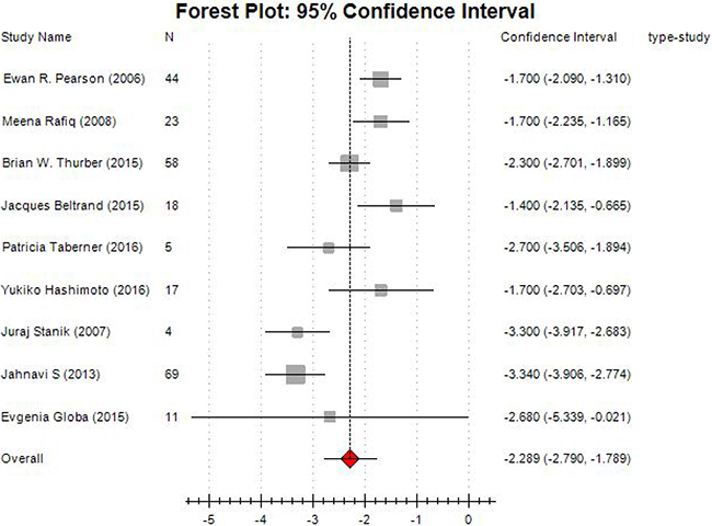 Forest plot of meta-analysis on changes of HbA1c level.