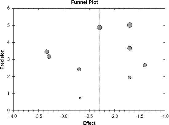 Funnel plot of meta-analysis on changes of HbA1c level.