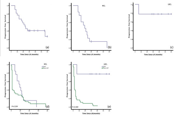 Figure1: Patients with large B cell lymphoma (LBCL) who underwent stem cell transplantation (SCT) had significantly longer Progression-free survival (PFS)than patients who received lenalidomide + rituximab therapy (LR) without SCT.
