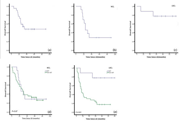 Figure2: Patients with LBCL who underwent SCT had significantly longer OS than patients who received LR without SCT.