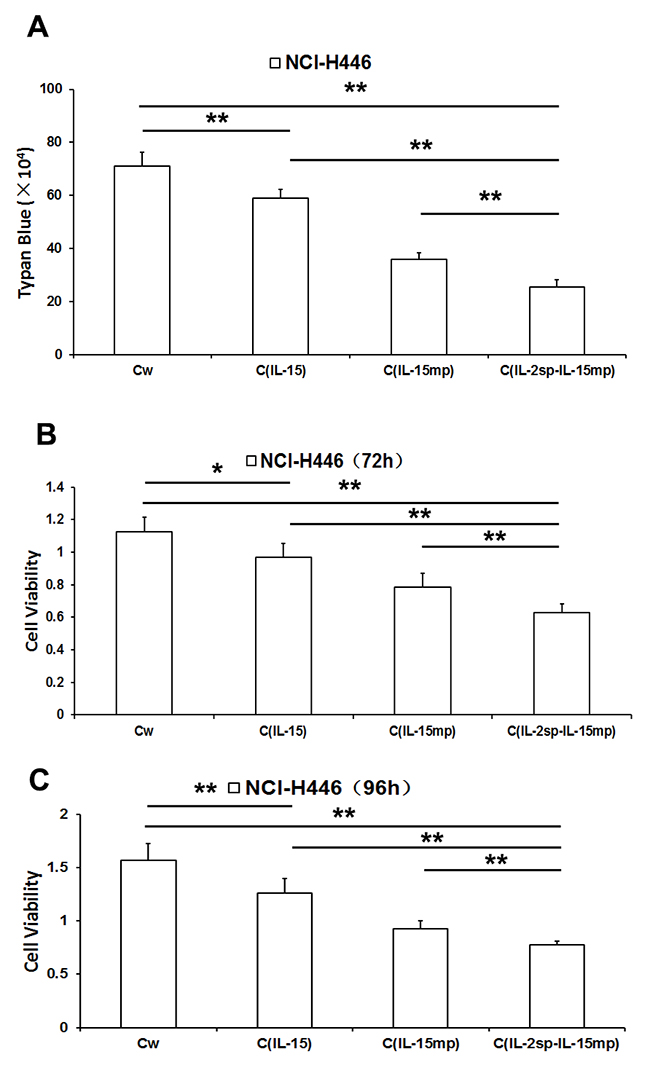 Effects of three IL-15 variants on NCI-H446 cell proliferation.