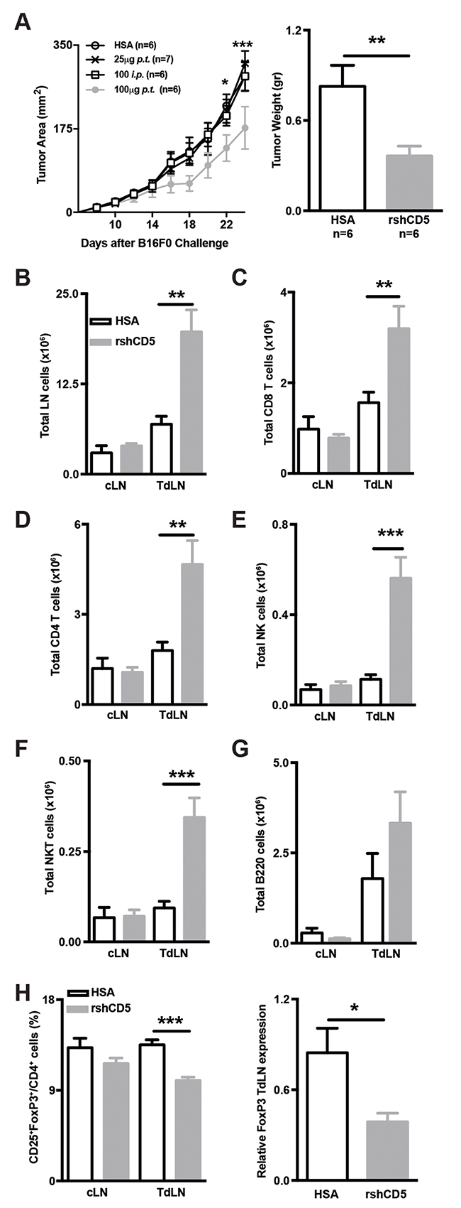 Exogenous administration of rshCD5 to WT mice mimics the anti-tumor effects of shCD5EμTg mice.