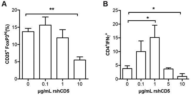 Effect of rshCD5 on in vitro Treg and TH1 polarization.