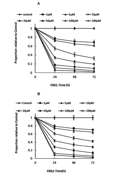 Effect of varying doses of LB100 on CNE1 and CNE2 cells in vitro.