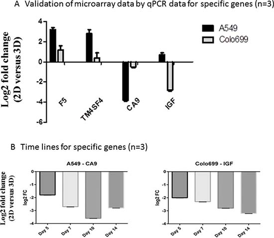 Validation of microarrays by qPCR.