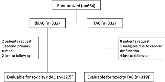 Flow chart of patients evaluable for toxicity * received at least one cycle of allocated treatment; ddAC = dose-dense doxorubicin, cyclophosphamide; TAC = docetaxel, doxorubicin, cyclophosphamide.