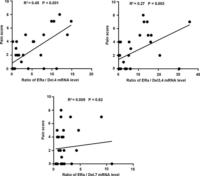 Correlation between the ratio of wt-ERα and its respective splice variants with dysmenorrhea pain score, which was assessed using the visual analogue scale (VAS) of 0–10 in endometriosis patients.