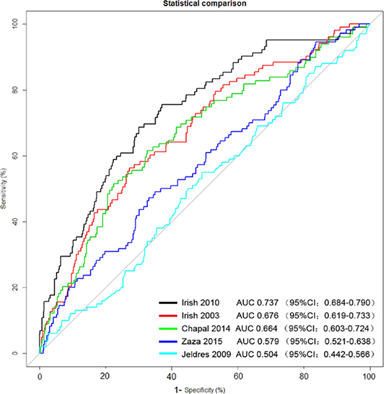 Evaluation of the predictive power of the five models by receiver operating characteristic (ROC) curve using the observed DGF incidence as the standard.