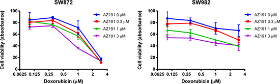 Co-incubation of different concentrations of AZ191 with increasing concentrations of doxorubicin increased anti-cancer effects in SW872 and SW982 cell lines as determined by the MTT assay.