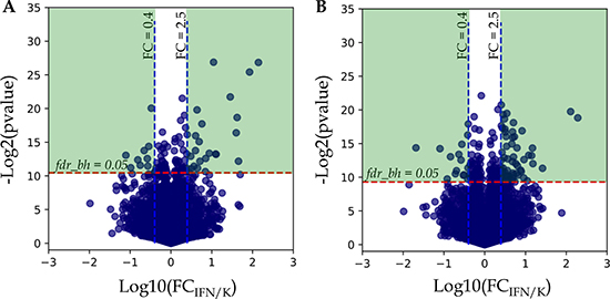 Analysis of protein fold changes in Volcano plots.