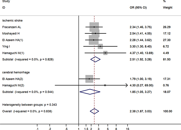 Increased risk of cerebrovascular accident related to non-alcoholic fatty liver disease by cerebrovascular accident classification.