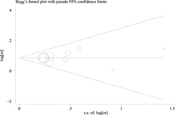 Begg's funnel plots for the determination of publication bias risk.