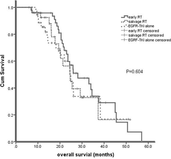 Overall survival (OS) of patients with early brain RT, EGFR-TKI alone and salvage brain RT.