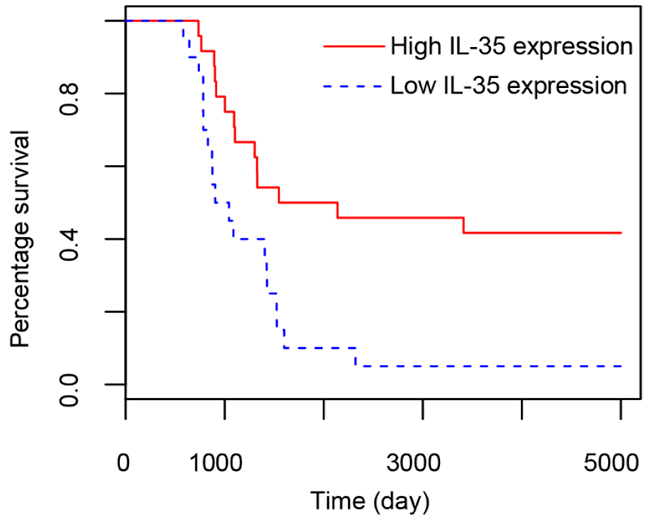 Survival analysis on patients with colon tissues expressing high and low content of IL-35.