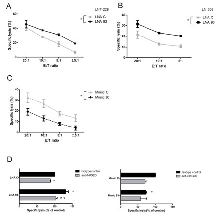 Fig.4: LNA-mediated miRNA inhibition enhances glioma cell susceptibility to immune cell lysis.