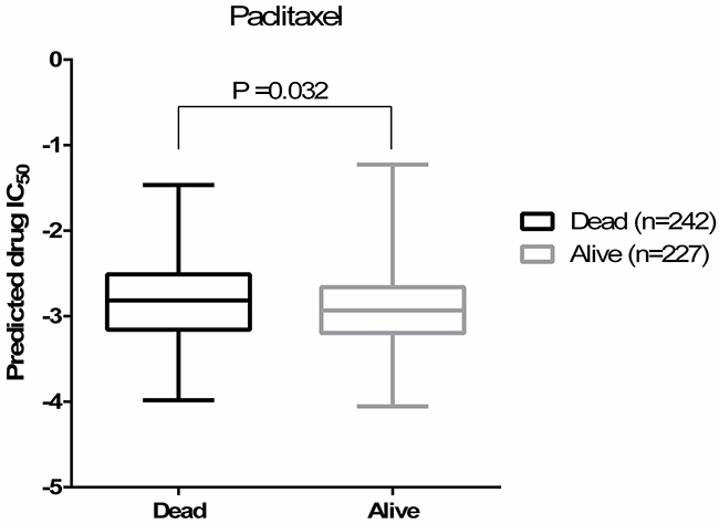 Predicted paclitaxel IC50s are correlated with the patients' survival outcomes (Student's t-test P=0.032).