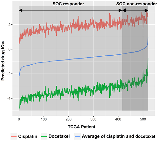 TCGA ovarian cancer patients were subgrouped into SOC responders and SOC non-responders.
