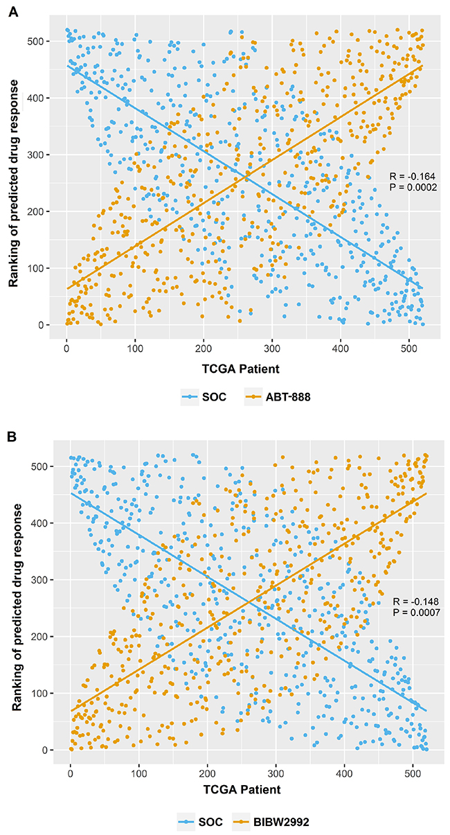 The opposite effect patterns between candidate drugs and SOC.