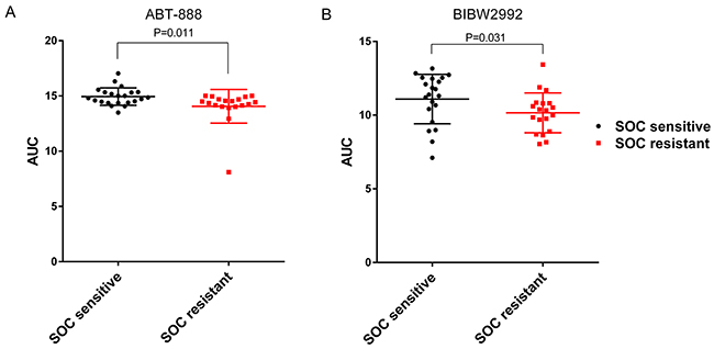 ABT-888 and BIBW2992 are more sensitive in SOC resistant ovarian cancer cell lines tested in CTRP v2.