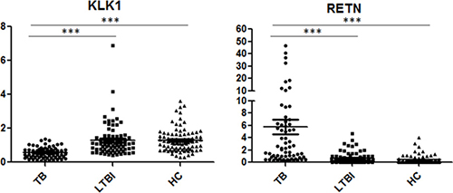 Scatter plots of RETN and KLK1 gene expression values in comparison of TB with LTBI and HCs by qPCR.